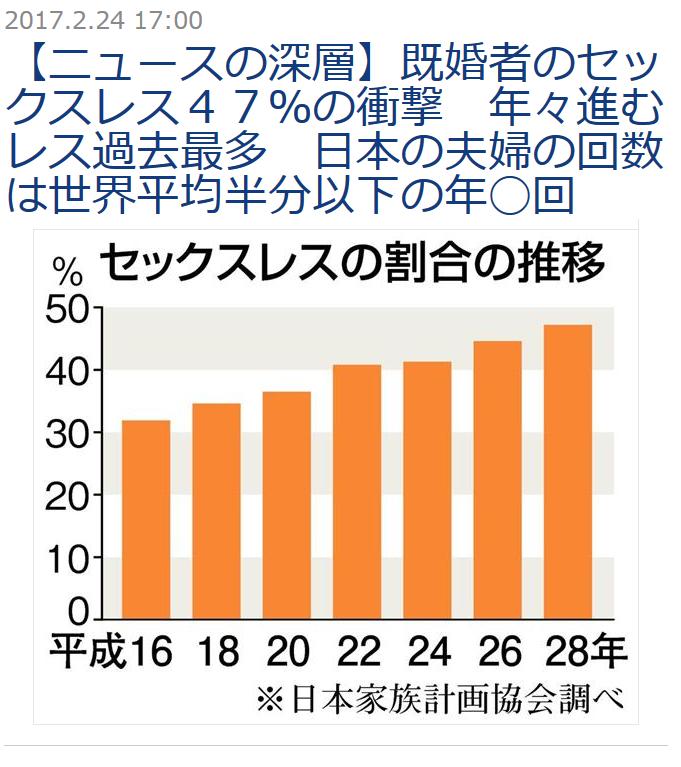 風俗は浮気なのか、どうか・・・~日本の夫婦セックスレスの割合は47%だそうです~